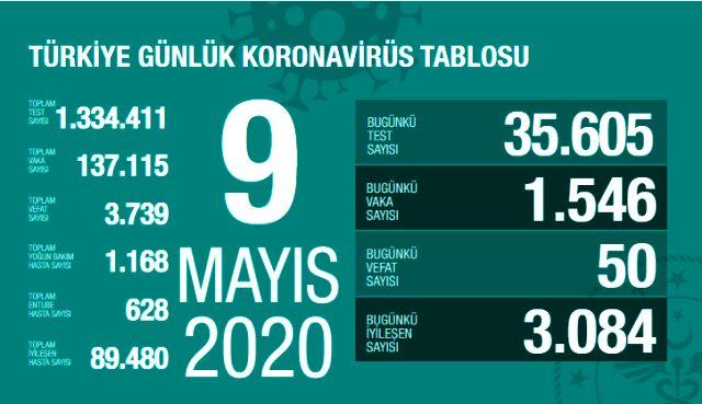 TÜRKİYE'DE VEFAT SAYISI 3739 OLDU